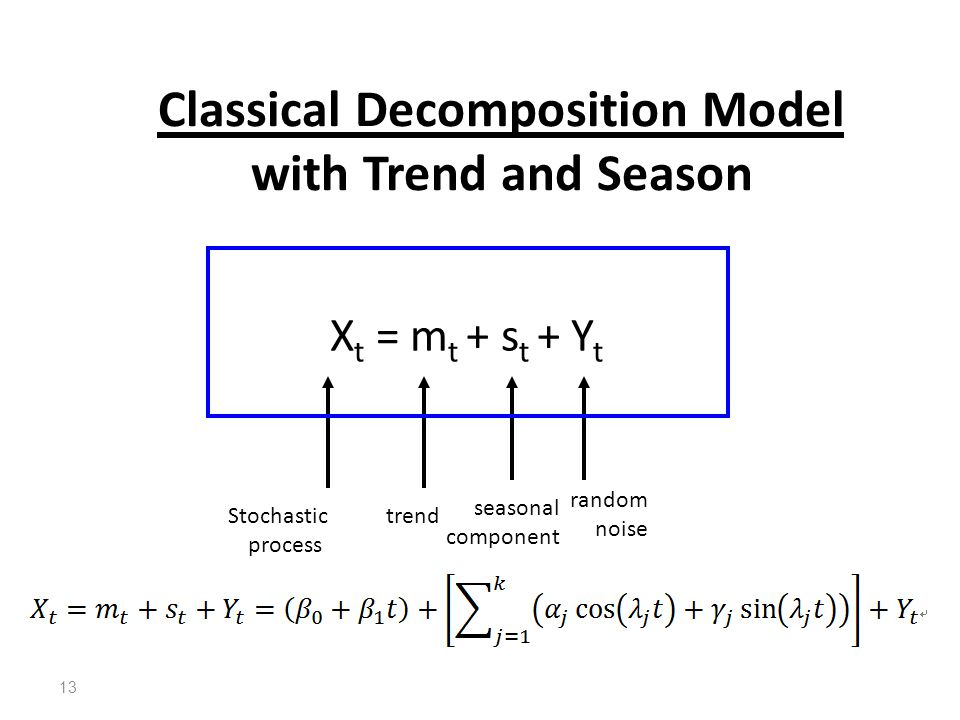 Classical Decomposition Model with Trend and Season