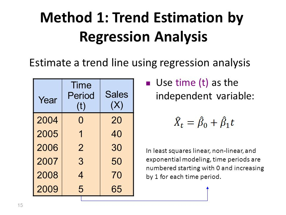 Method 1: Trend Estimation by Regression Analysis