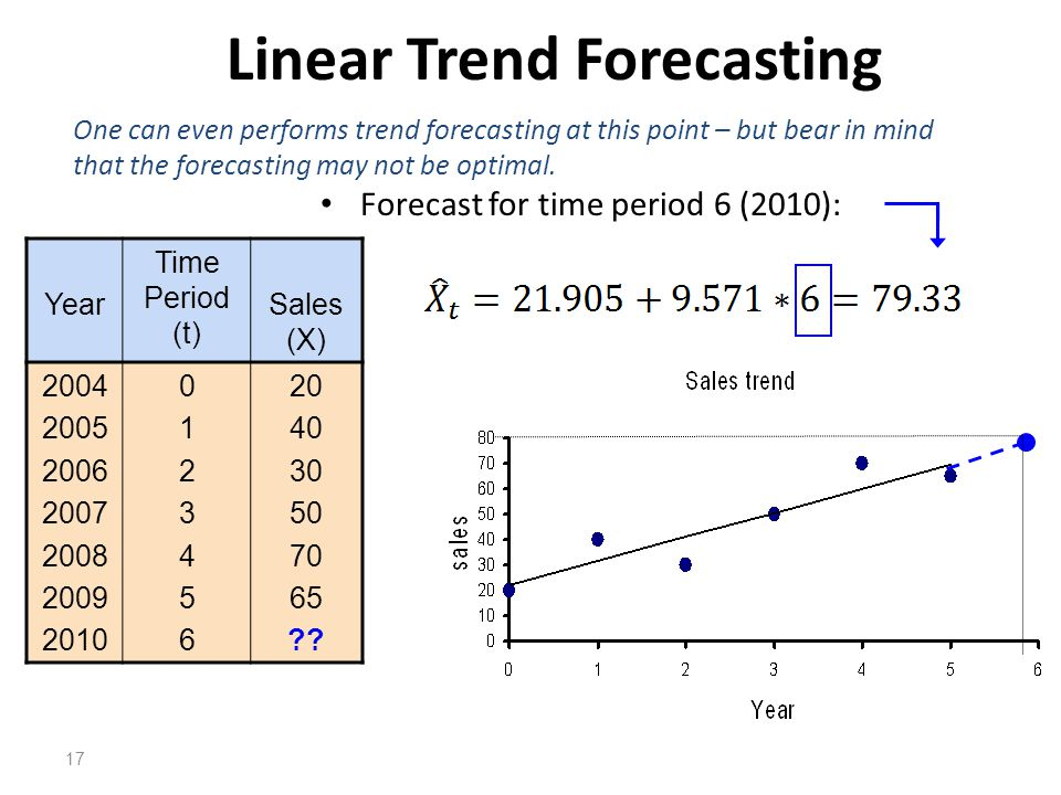 Linear Trend Forecasting