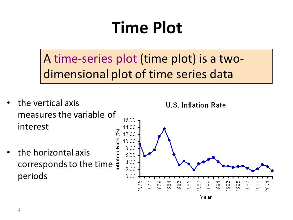 Time Plot A time-series plot (time plot) is a two-dimensional plot of time series data. the vertical axis measures the variable of interest.