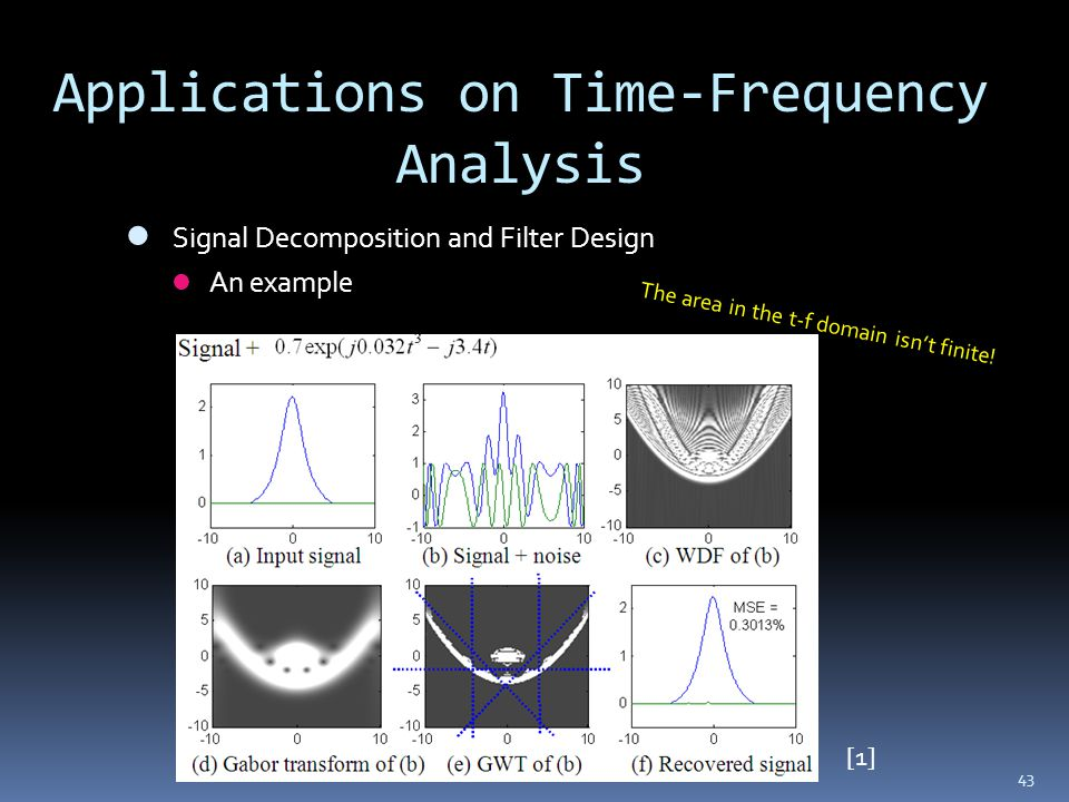 Applications on Time-Frequency Analysis