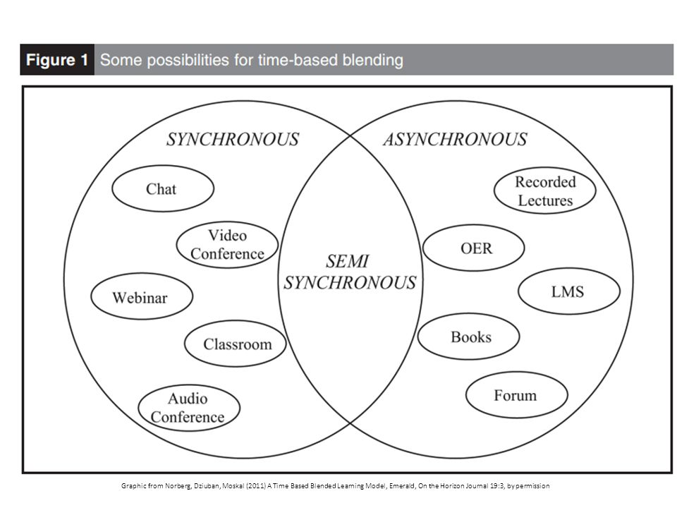 Graphic from Norberg, Dziuban, Moskal (2011) A Time Based Blended Learning Model, Emerald, On the Horizon Journal 19:3, by permission