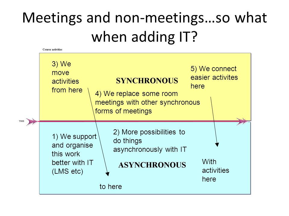 Meetings and non-meetings…so what when adding IT