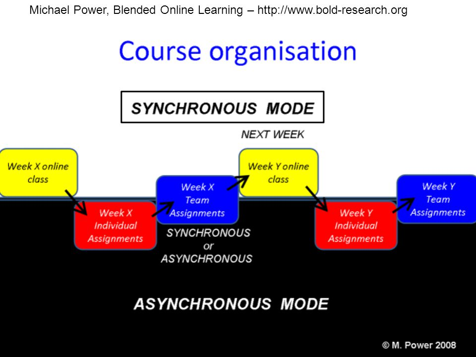 Michael Power, Blended Online Learning – http://www.bold-research.org