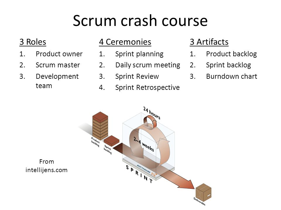 Scrum crash course 3 Roles 4 Ceremonies 3 Artifacts Product owner
