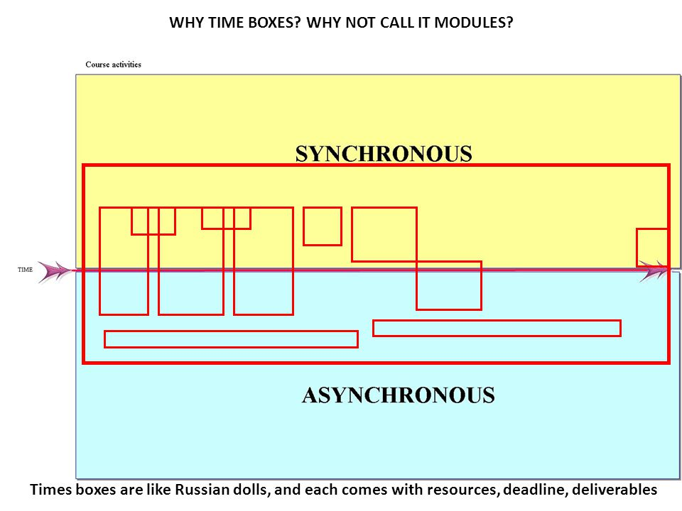 WHY TIME BOXES WHY NOT CALL IT MODULES