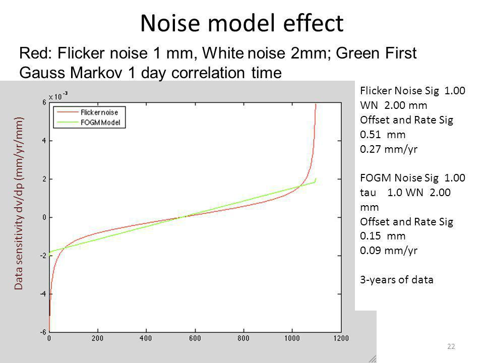 Noise model effect Red: Flicker noise 1 mm, White noise 2mm; Green First Gauss Markov 1 day correlation time.