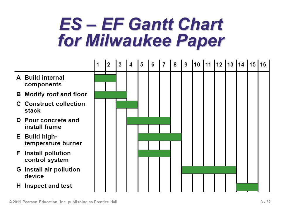 ES – EF Gantt Chart for Milwaukee Paper