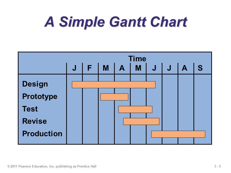 A Simple Gantt Chart Time J F M A M J J A S Design Prototype Test