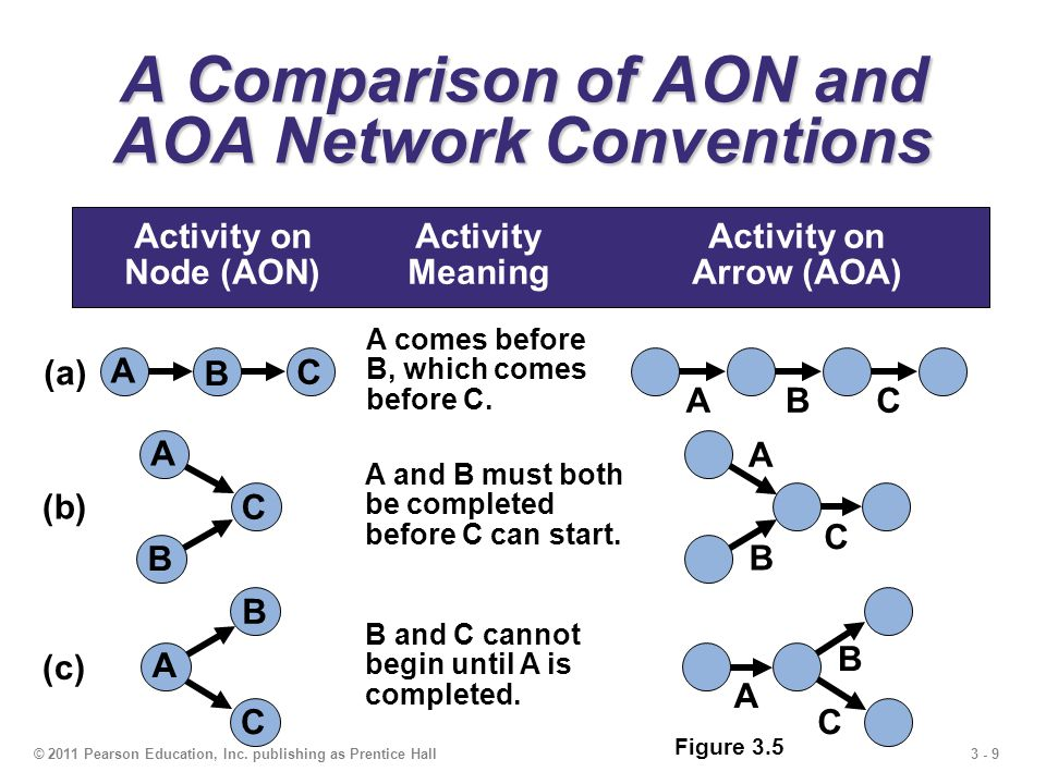 A Comparison of AON and AOA Network Conventions