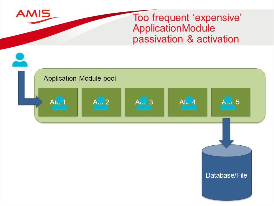 Too frequent 'expensive' ApplicationModule passivation & activation