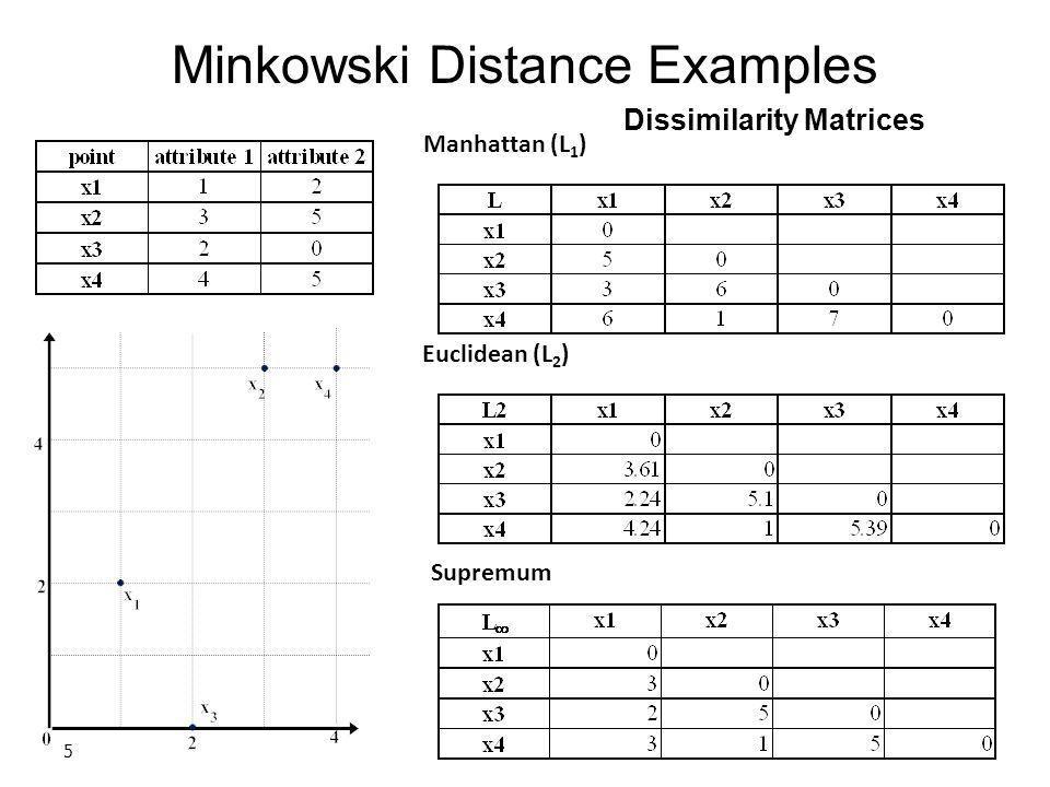 Minkowski Distance Examples