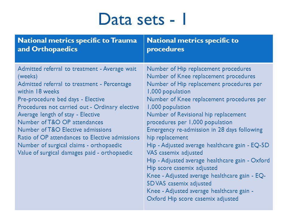 Data sets - 1 National metrics specific to Trauma and Orthopaedics