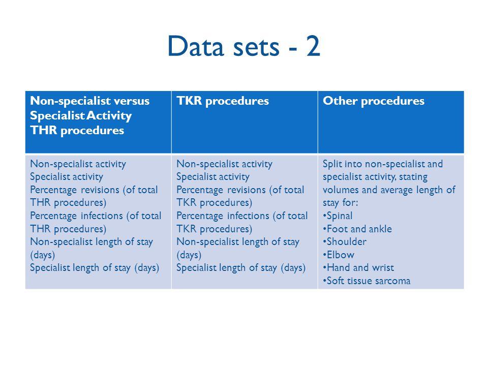 Data sets - 2 Non-specialist versus Specialist Activity THR procedures