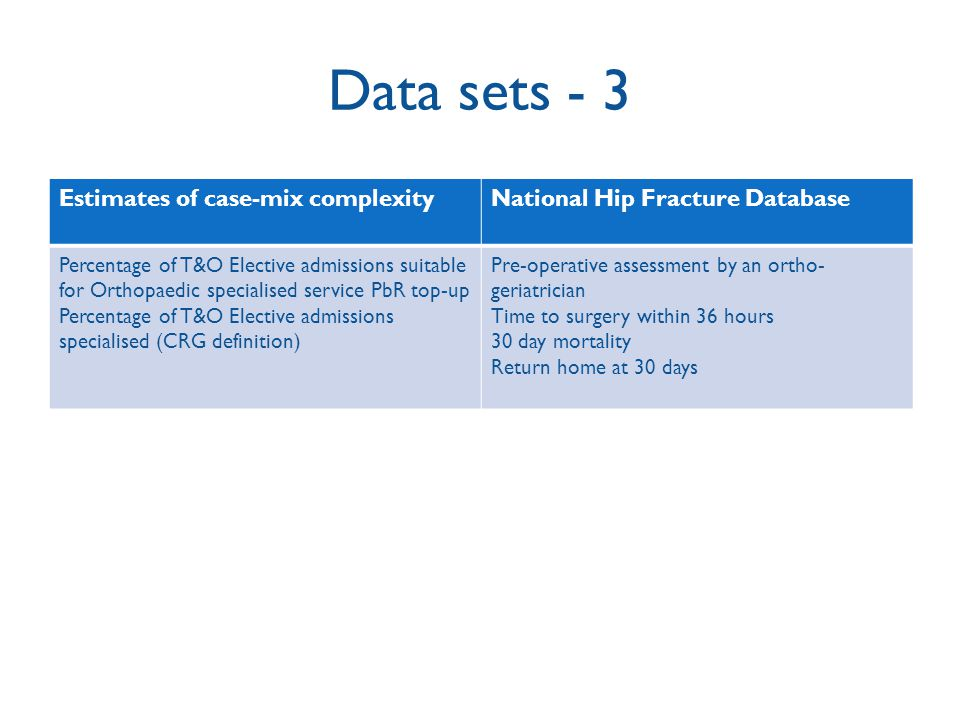 Data sets - 3 Estimates of case-mix complexity