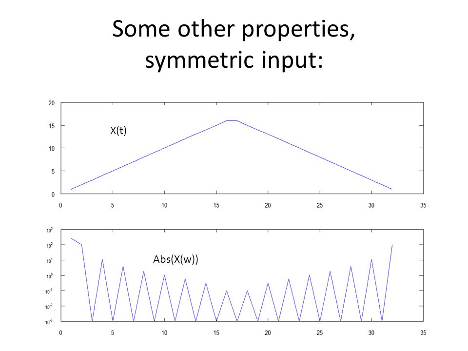 Some other properties, symmetric input: