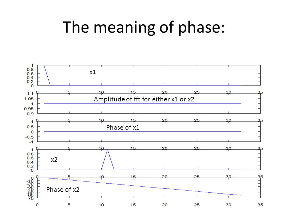 The meaning of phase: x1 Amplitude of fft for either x1 or x2