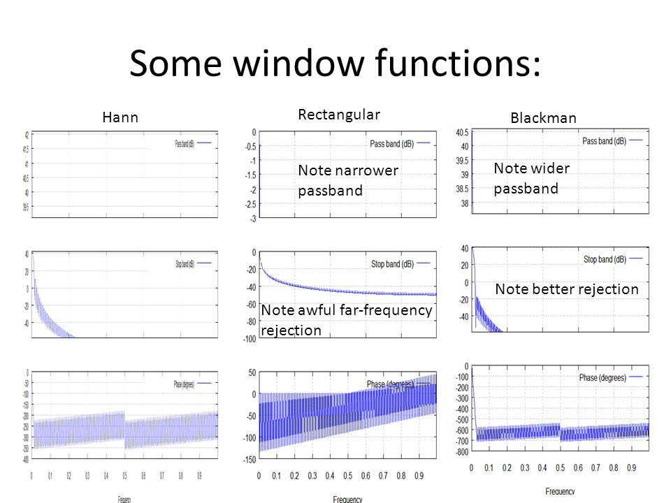 Some window functions: