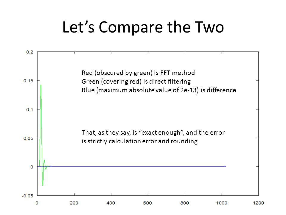 Let's Compare the Two Red (obscured by green) is FFT method