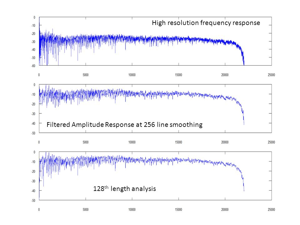 High resolution frequency response