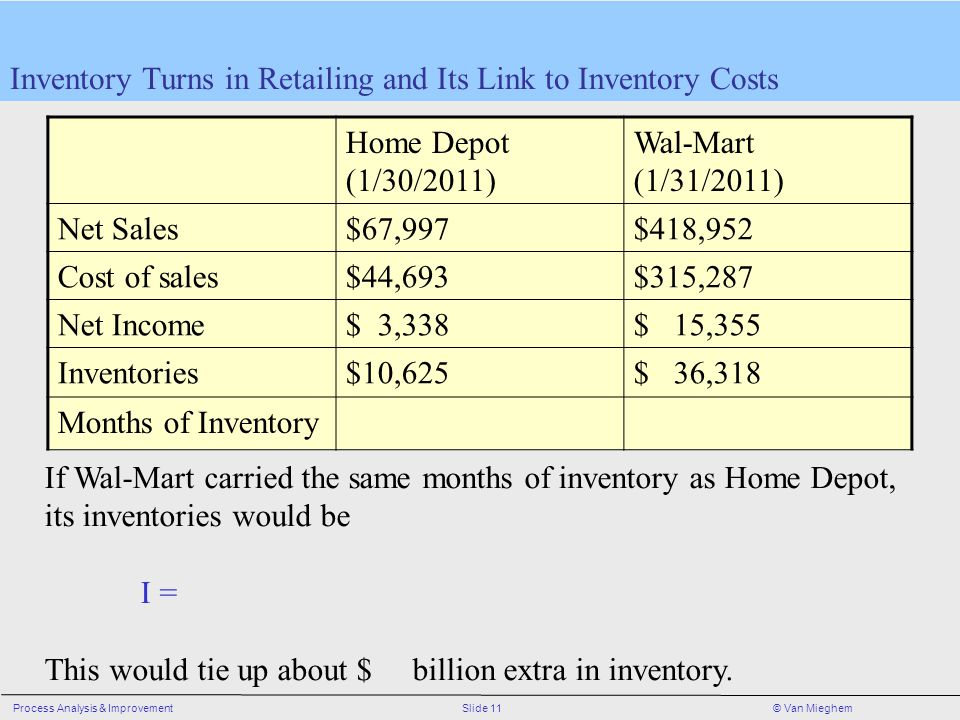 Inventory Turns in Retailing and Its Link to Inventory Costs