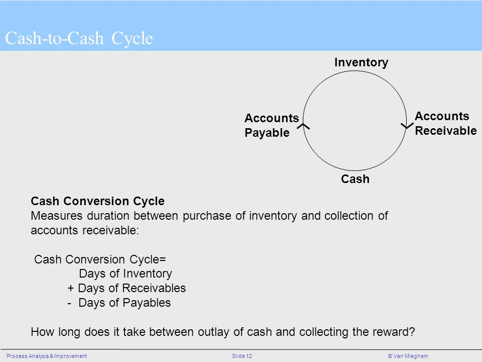 Cash-to-Cash Cycle Inventory Accounts Accounts Receivable Payable Cash
