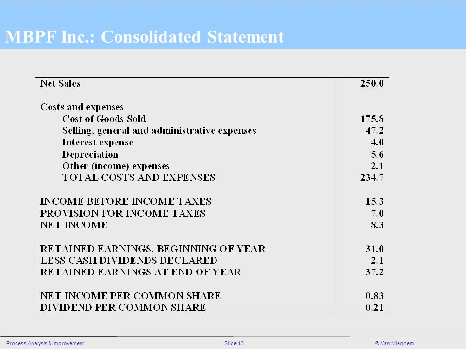 MBPF Inc.: Consolidated Statement