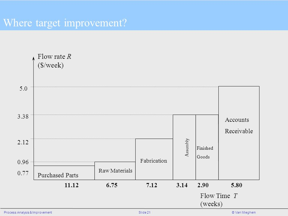 Where target improvement