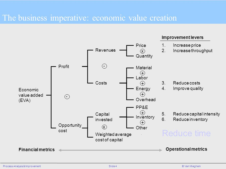 The business imperative: economic value creation