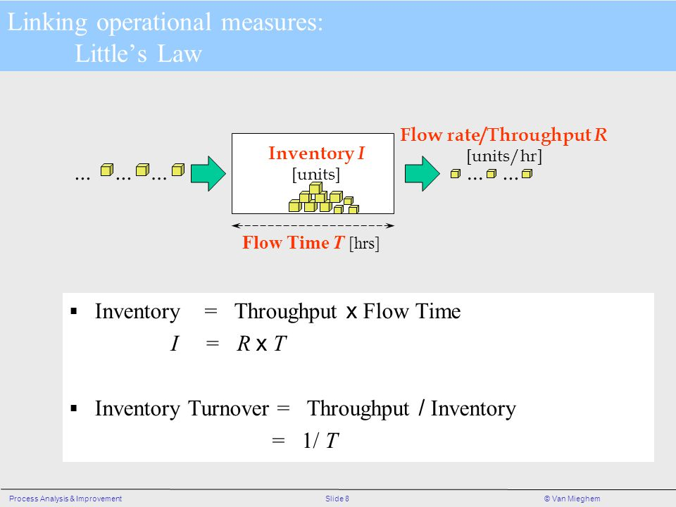 Linking operational measures: Little's Law