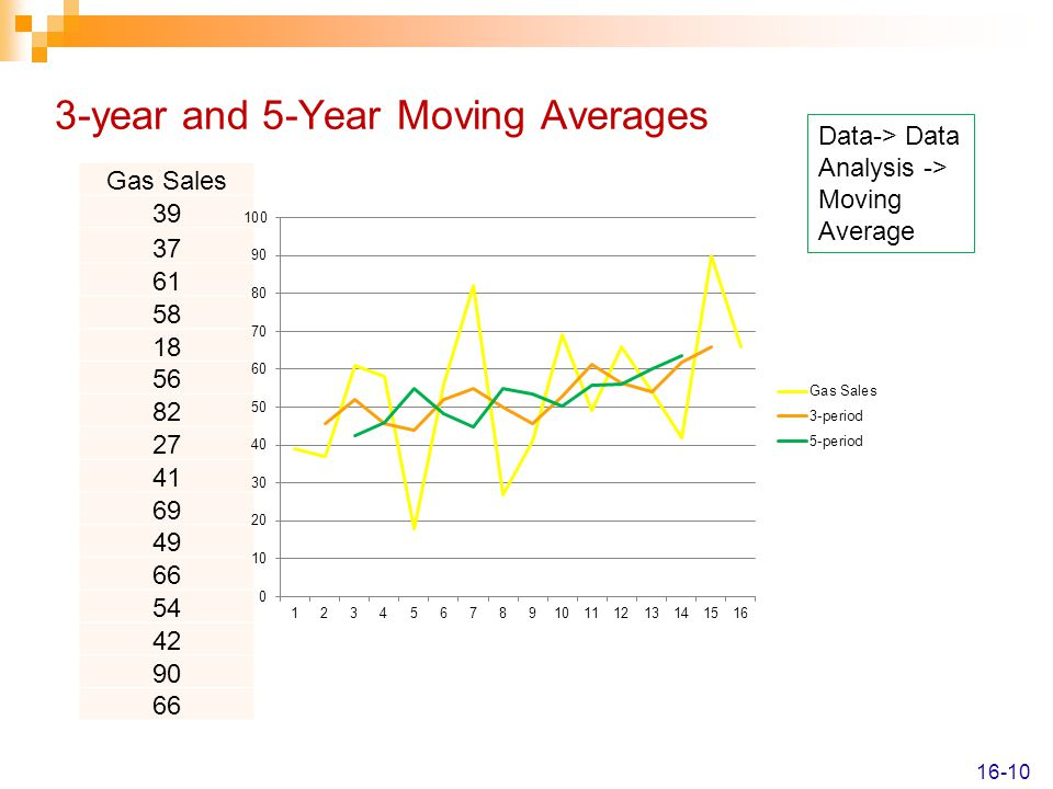 3-year and 5-Year Moving Averages