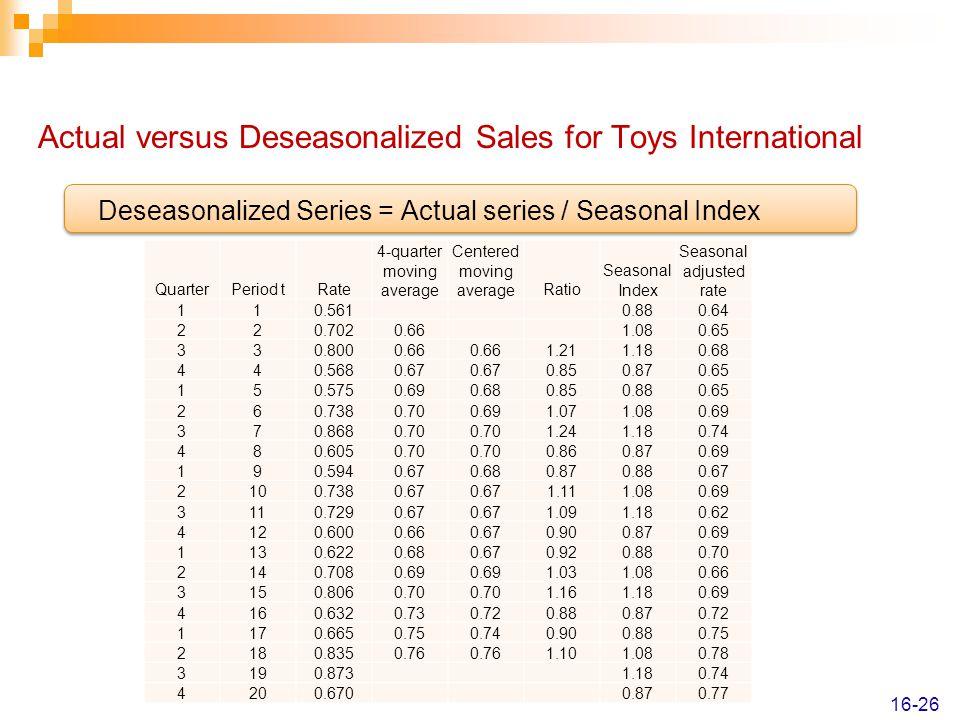 Actual versus Deseasonalized Sales for Toys International
