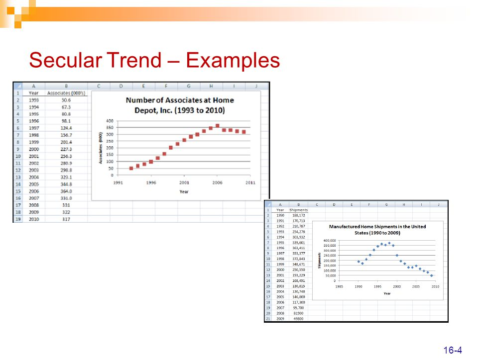 Secular Trend – Examples