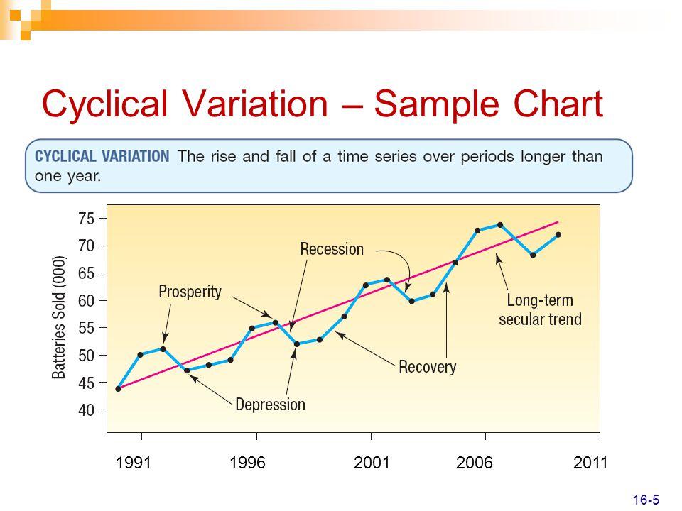 Cyclical Variation – Sample Chart