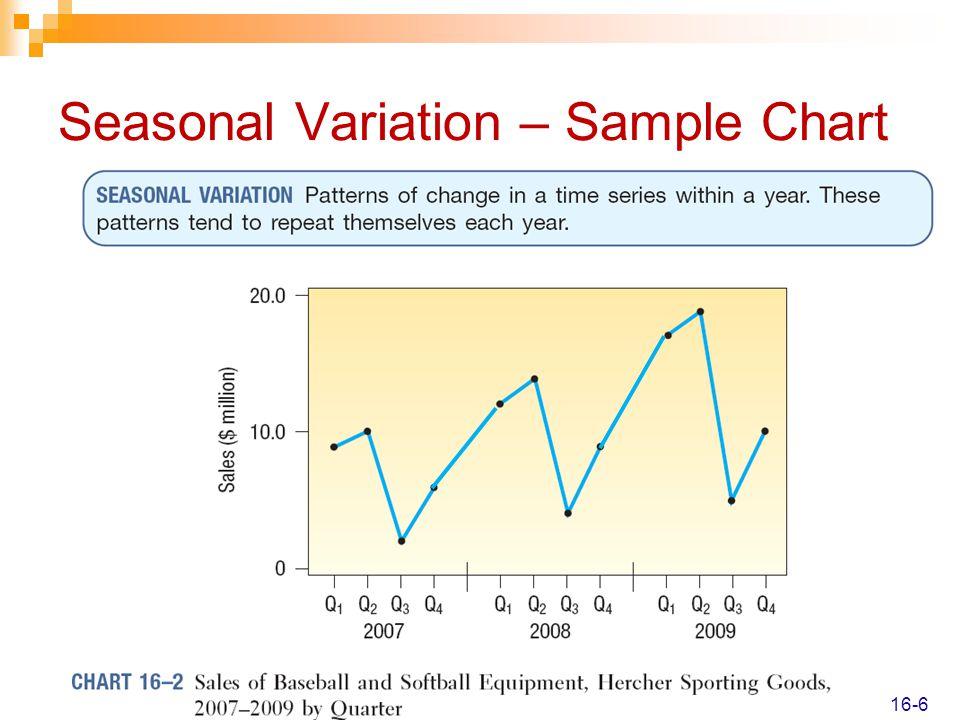 Seasonal Variation – Sample Chart
