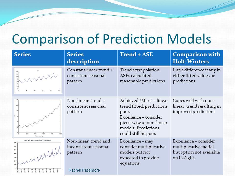 Comparison of Prediction Models