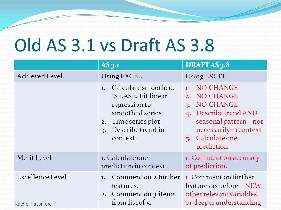 Old AS 3.1 vs Draft AS 3.8 AS 3.1 DRAFT AS 3.8 Achieved Level