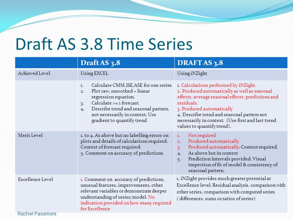 Draft AS 3.8 Time Series Draft AS 3.8 DRAFT AS 3.8 Achieved Level
