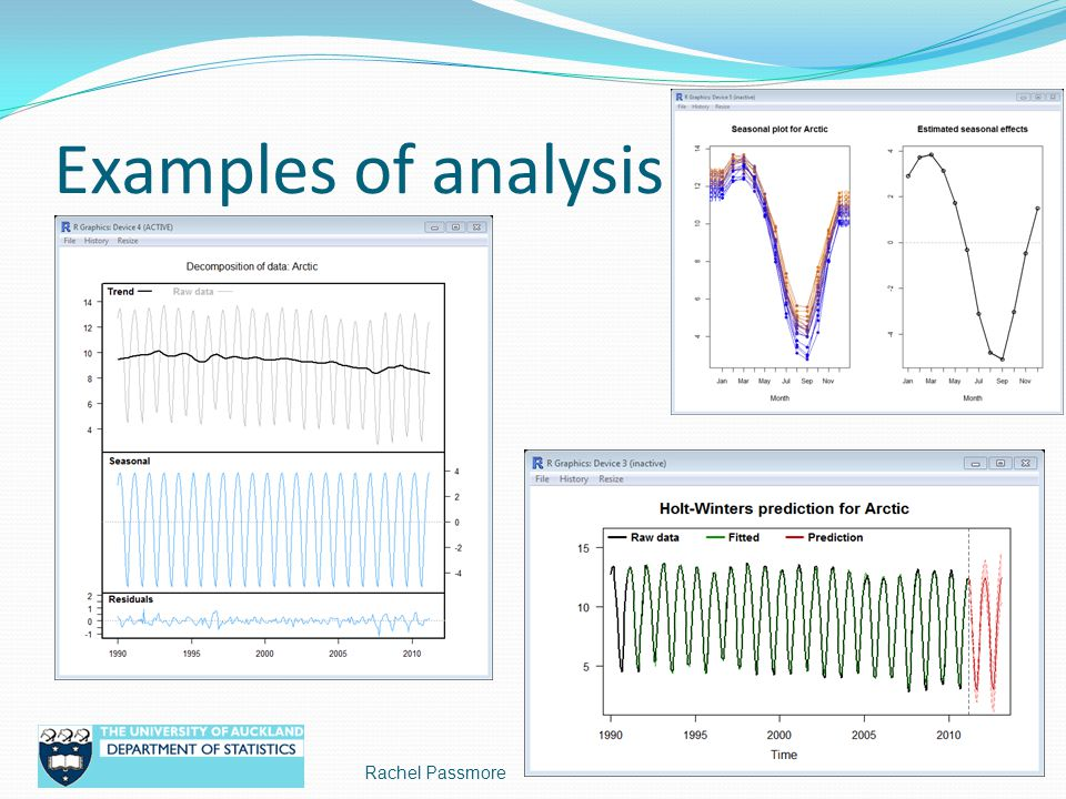 Examples of analysis