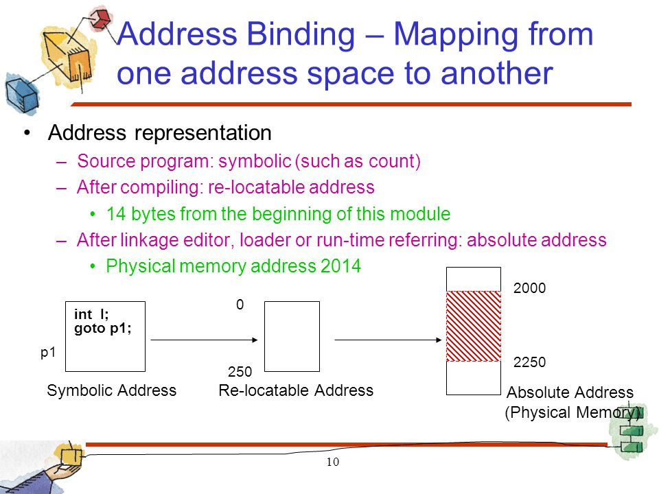 Address Binding – Mapping from one address space to another