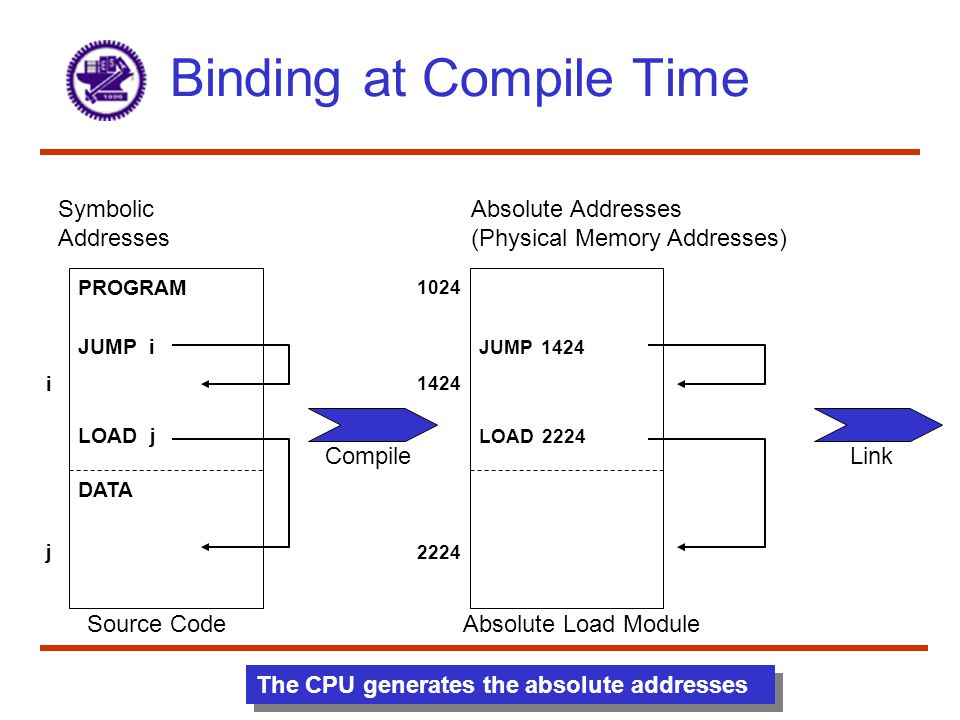 Binding at Compile Time