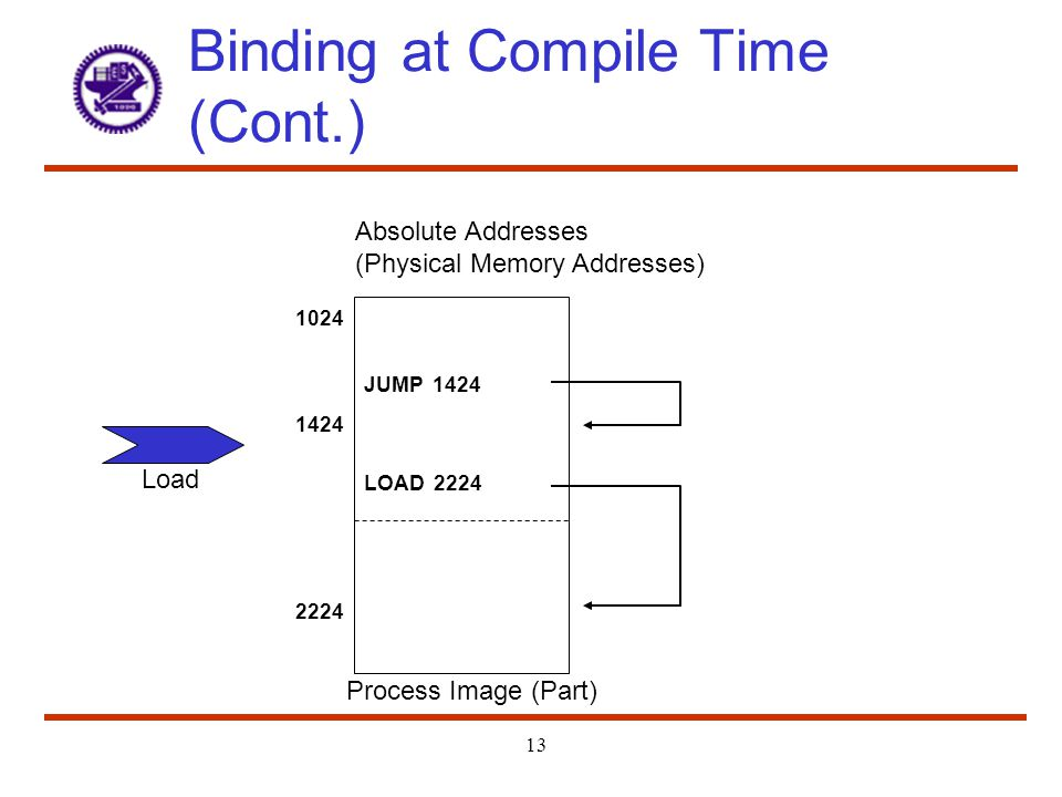 Binding at Compile Time (Cont.)