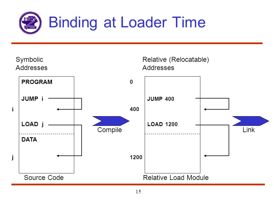 Binding at Loader Time Symbolic Addresses Source Code