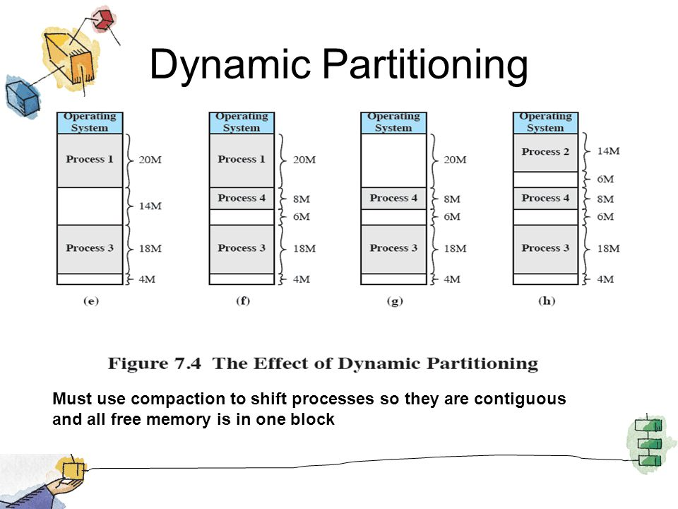 Dynamic Partitioning Must use compaction to shift processes so they are contiguous and all free memory is in one block.