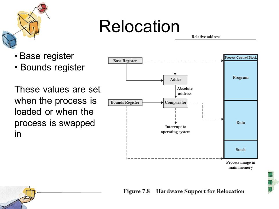 Relocation Bounds register