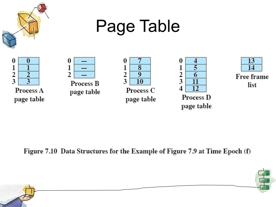 Page Table