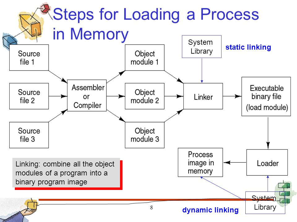 Steps for Loading a Process in Memory