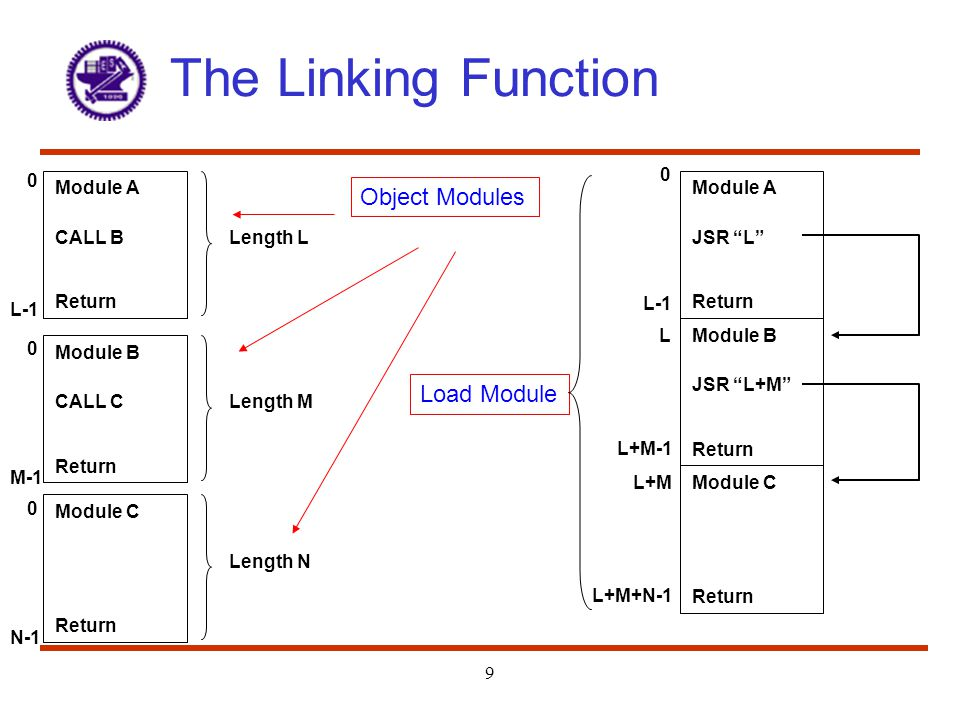 The Linking Function Object Modules Load Module L-1 L-1 Module A