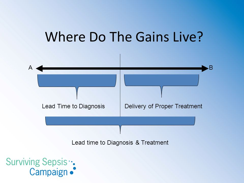 Lead time to Diagnosis & Treatment