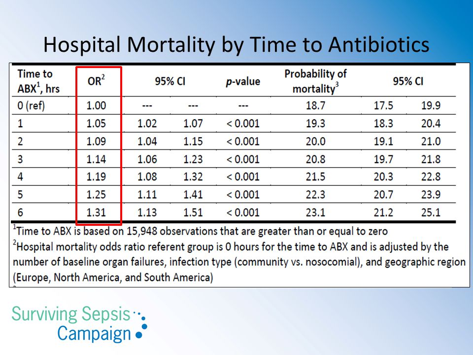 Hospital Mortality by Time to Antibiotics